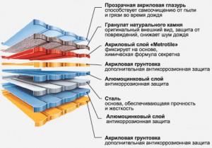 structura krovli Metrotile